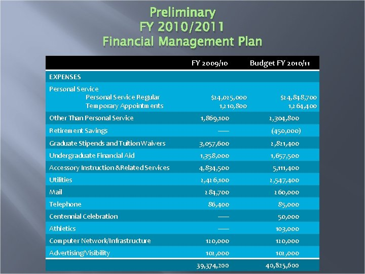 Preliminary FY 2010/2011 Financial Management Plan FY 2009/10 Budget FY 2010/11 EXPENSES Personal Service