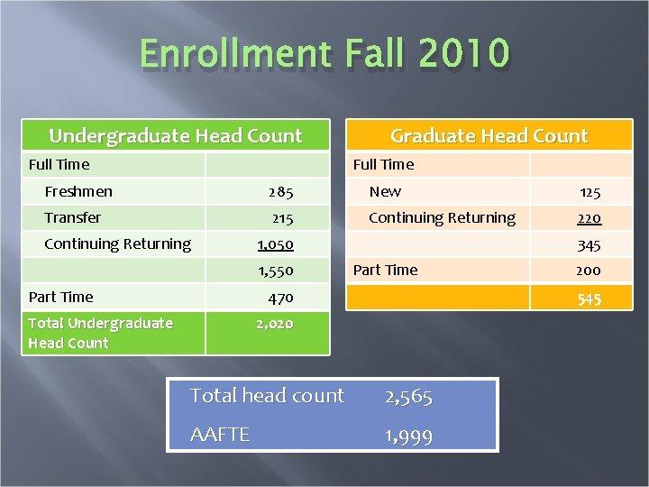 Enrollment Fall 2010 Undergraduate Head Count Graduate Head Count Full Time Freshmen 285 New