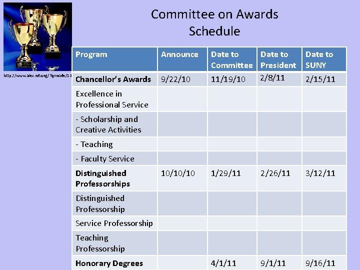 Committee on Awards Schedule http: //www. alex. edu. eg/? q=node/130 Program Announce Date to
