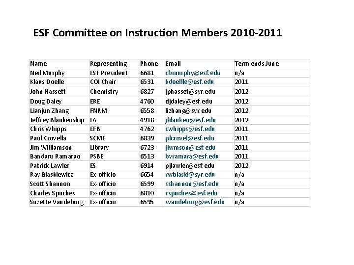 ESF Committee on Instruction Members 2010 -2011 Name Neil Murphy Klaus Doelle John Hassett