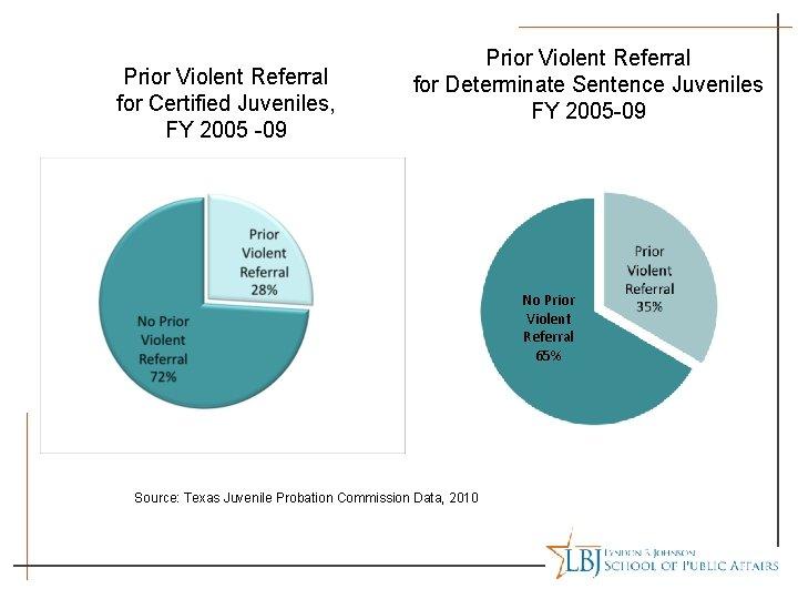 Prior Violent Referral for Certified Juveniles, FY 2005 -09 Prior Violent Referral for Determinate