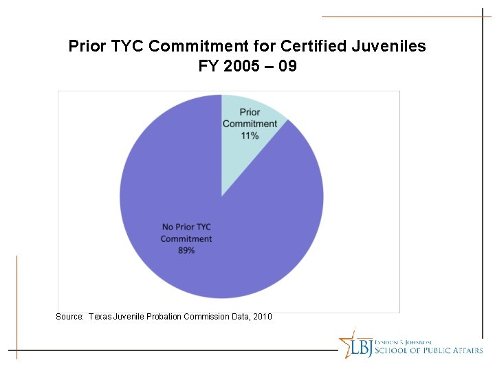 Prior TYC Commitment for Certified Juveniles FY 2005 – 09 Source: Texas Juvenile Probation