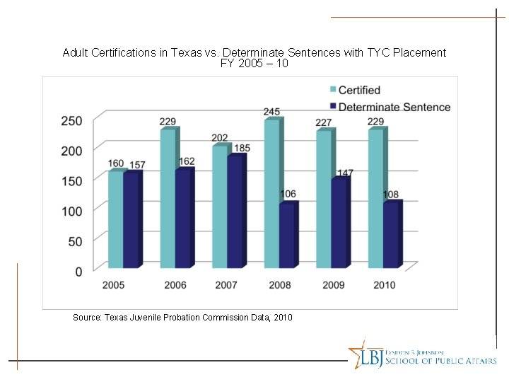 Adult Certifications in Texas vs. Determinate Sentences with TYC Placement FY 2005 – 10