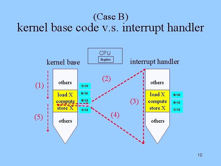 (Case B) kernel base code v. s. interrupt handler CPU (1) others load X