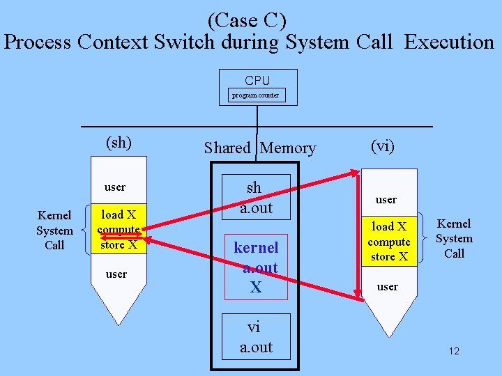 (Case C) Process Context Switch during System Call Execution CPU program counter (sh) user