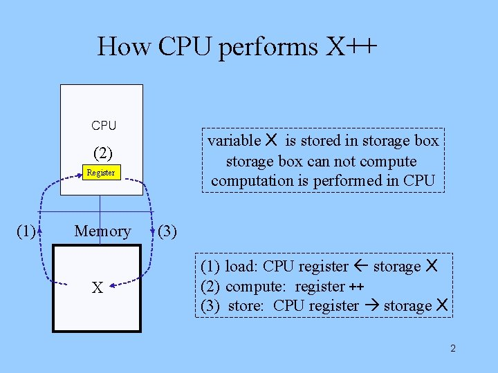 How CPU performs X++ CPU variable X is stored in storage box can not