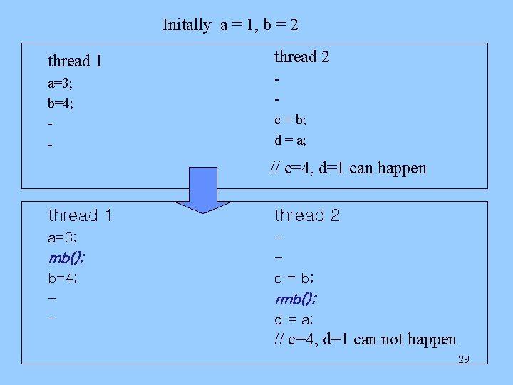 Initally a = 1, b = 2 thread 1 thread 2 a=3; b=4; -