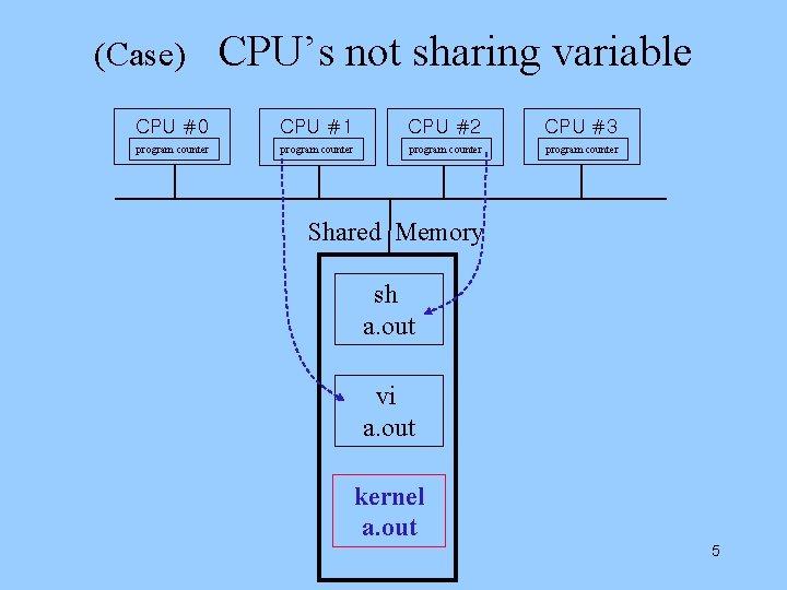 (Case) CPU's not sharing variable CPU #0 CPU #1 CPU #2 CPU #3 program