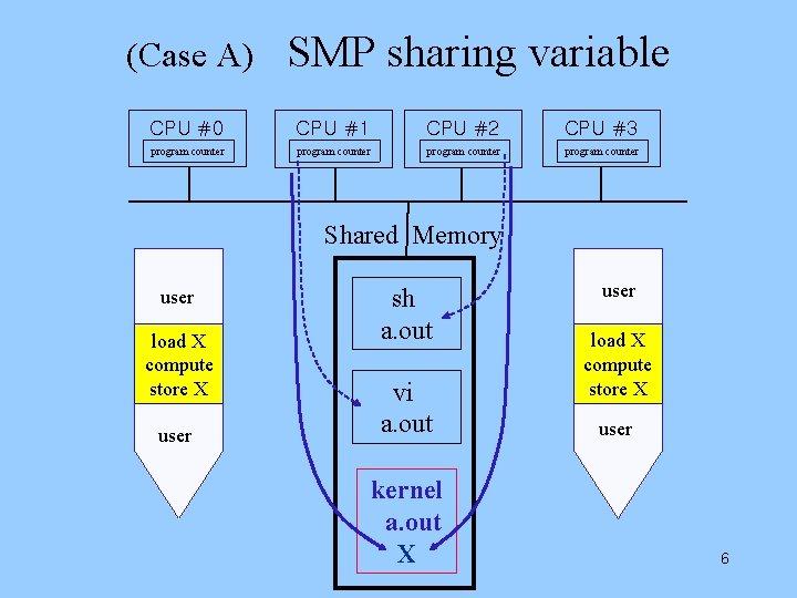 (Case A) SMP sharing variable CPU #0 CPU #1 CPU #2 CPU #3 program