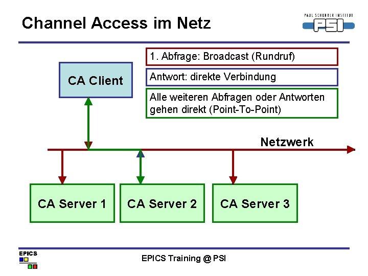 Channel Access im Netz 1. Abfrage: Broadcast (Rundruf) CA Client Antwort: direkte Verbindung Alle