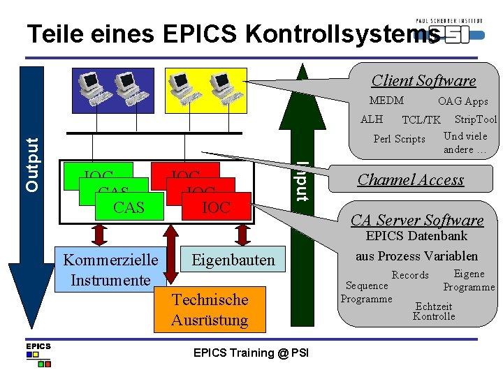 Teile eines EPICS Kontrollsystems Client Software MEDM TCL/TK Perl Scripts IOC CAS Kommerzielle Instrumente