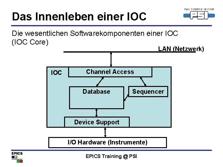 Das Innenleben einer IOC Die wesentlichen Softwarekomponenten einer IOC (IOC Core) LAN (Netzwerk) IOC