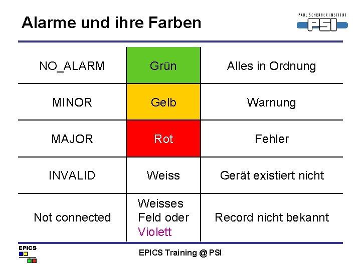 Alarme und ihre Farben NO_ALARM Grün Alles in Ordnung MINOR Gelb Warnung MAJOR Rot