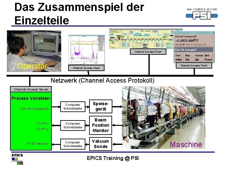 Das Zusammenspiel der Einzelteile Channel Access Client Operator Channel Access Client Netzwerk (Channel Access
