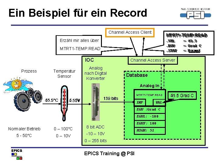 Ein Beispiel für ein Record Channel Access Client MTRT 1 -TEMP: READ Erzähl mir
