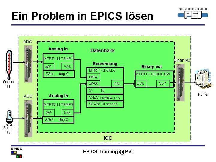 Ein Problem in EPICS lösen ADC Analog In Datenbank MTRT 1 -LI: TEMP 1