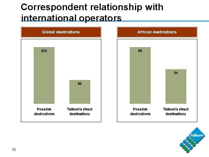 Correspondent relationship with international operators Global destinations 10 African destinations