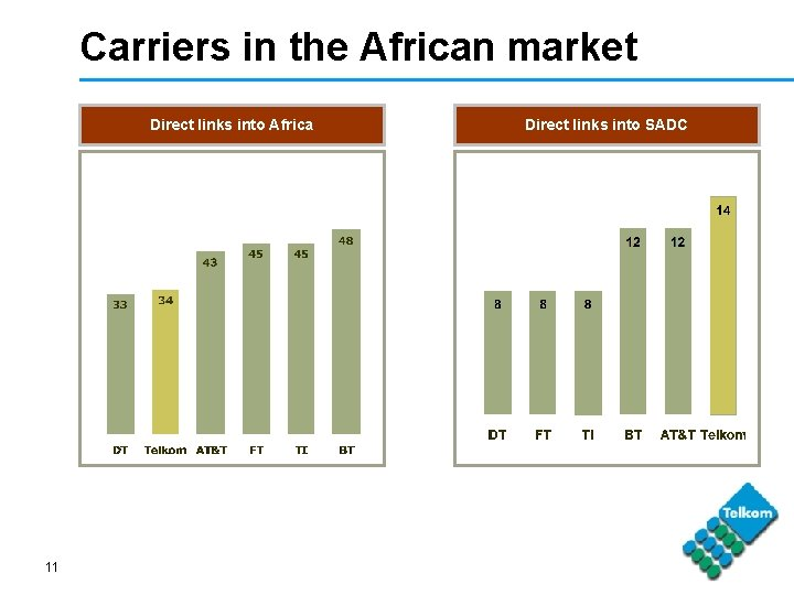 Carriers in the African market Direct links into Africa 11 Direct links into SADC
