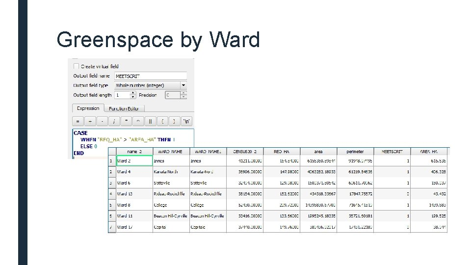 Greenspace by Ward