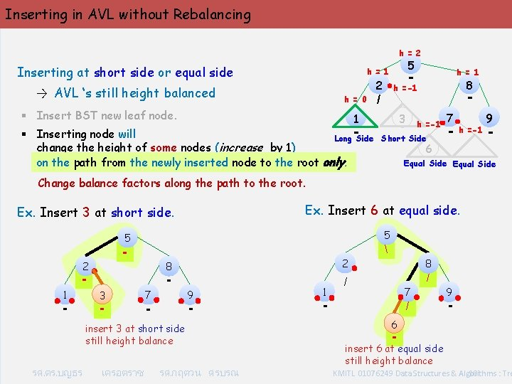 Inserting in AVL without Rebalancing h = 2 Inserting at short side or equal