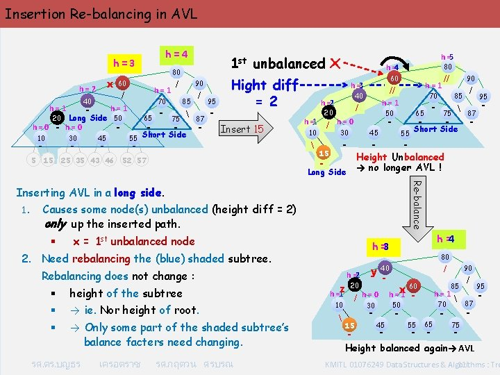 Insertion Re-balancing in AVL x h=2 40 - h=1 10 30 - 5 -
