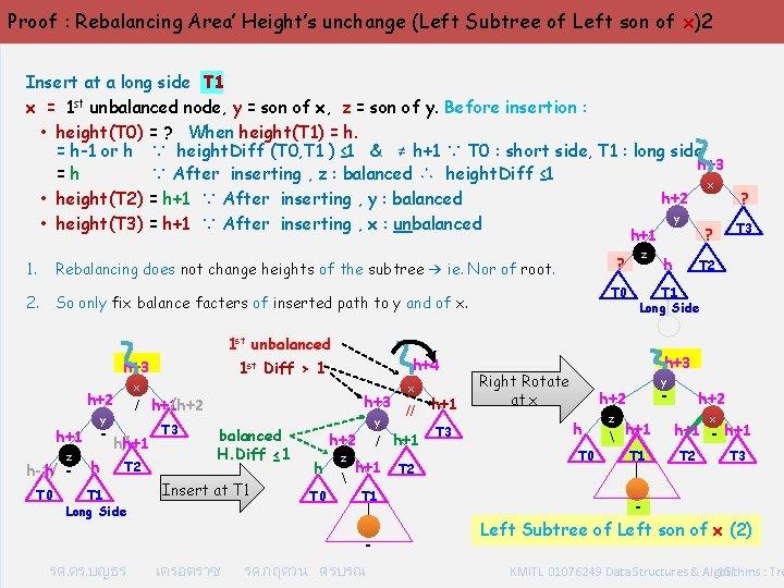 Proof : Rebalancing Area' Height's unchange (Left Subtree of Left son of x)2 Insert