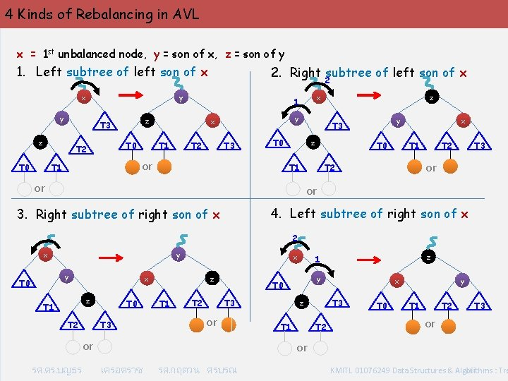 4 Kinds of Rebalancing in AVL x = 1 st unbalanced node, y =