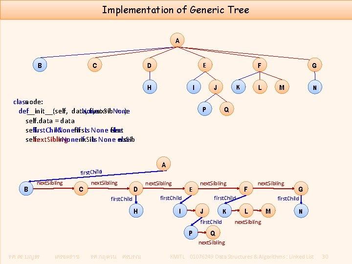 Implementation of Generic Tree A B C D H I class node: def __init__(self,