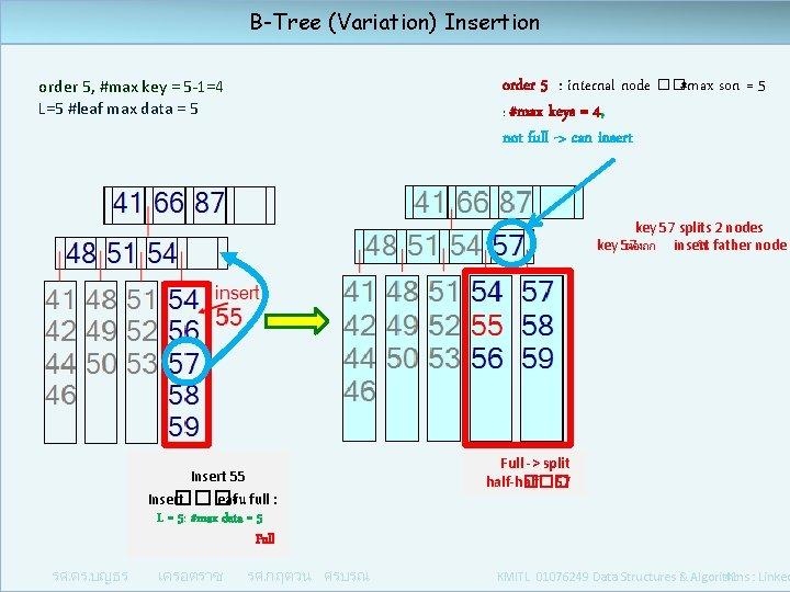 B-Tree (Variation) Insertion order 5 : internal node ��#max son = 5 : #max