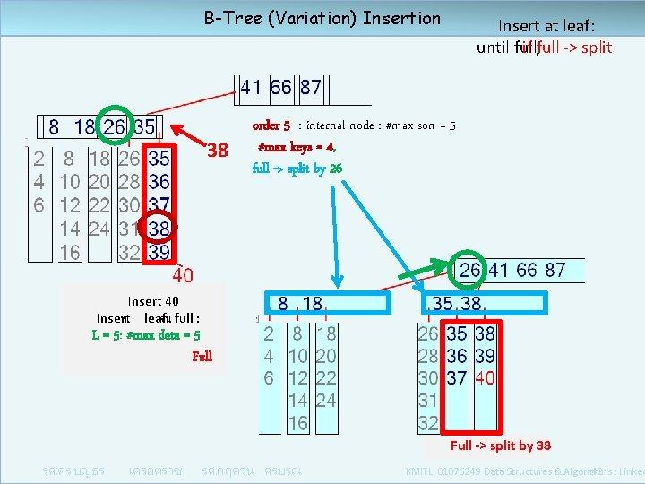 B-Tree (Variation) Insertion 38 Insert at leaf: until full, if full -> split order