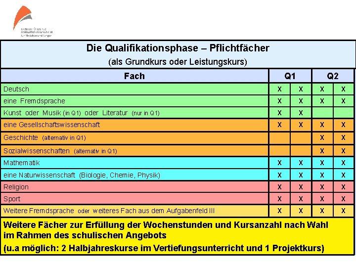 Die Qualifikationsphase – Pflichtfächer (als Grundkurs oder Leistungskurs) Fach Q 1 Q 2 Deutsch