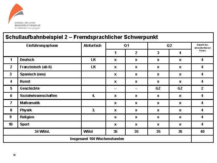 Schullaufbahnbeispiel 2 – Fremdsprachlicher Schwerpunkt Einführungsphase Abiturfach Q 1 Q 2 1 2 3