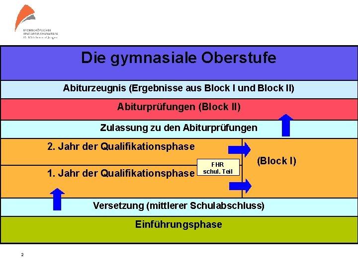 Die gymnasiale Oberstufe Abiturzeugnis (Ergebnisse aus Block I und Block II) Abiturprüfungen (Block II)