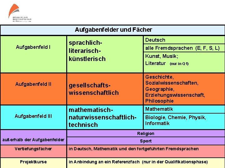 Aufgabenfelder und Fächer Aufgabenfeld III sprachliterarischkünstlerisch gesellschaftswissenschaftlich mathematischnaturwissenschaftlichtechnisch Deutsch alle Fremdsprachen (E, F, S,