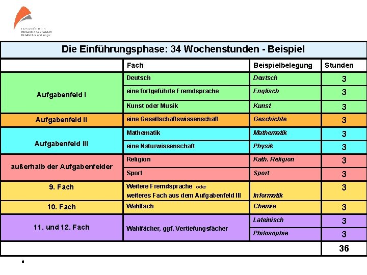 Die Einführungsphase: 34 Wochenstunden - Beispiel Aufgabenfeld III außerhalb der Aufgabenfelder 9. Fach 10.