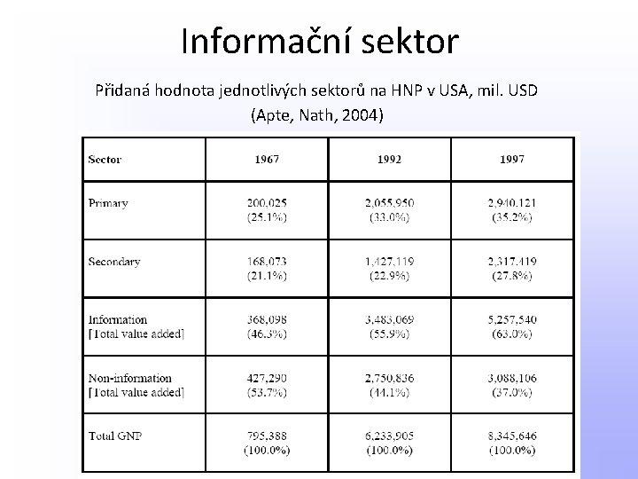 Informační sektor Přidaná hodnota jednotlivých sektorů na HNP v USA, mil. USD (Apte, Nath,