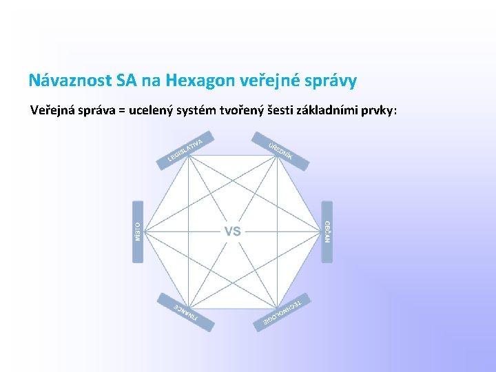Návaznost SA na Hexagon veřejné správy Veřejná správa = ucelený systém tvořený šesti základními