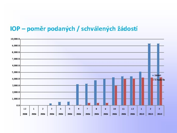 IOP – poměr podaných / schválených žádostí 10, 000. 0 9, 000. 0 8,
