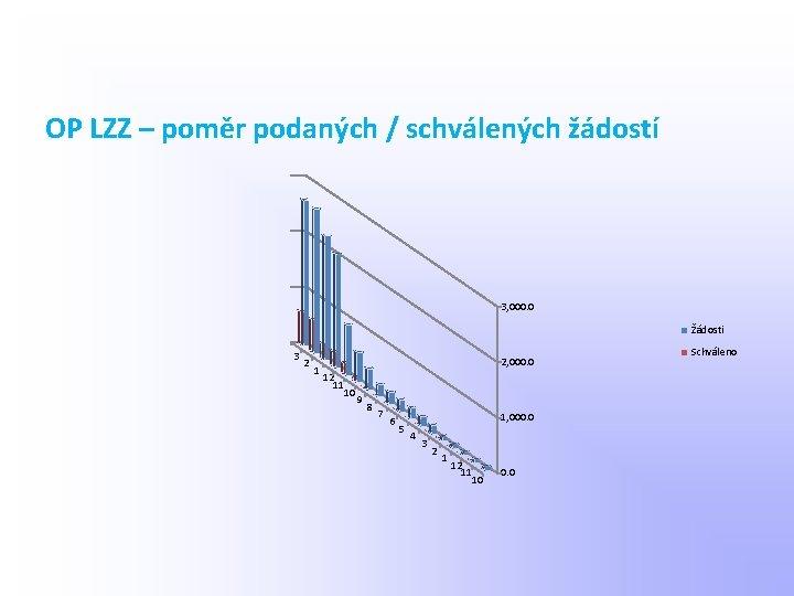 OP LZZ – poměr podaných / schválených žádostí 3, 000. 0 Žádosti 3 2