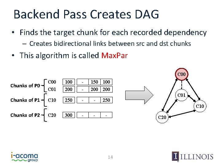 Backend Pass Creates DAG • Finds the target chunk for each recorded dependency –