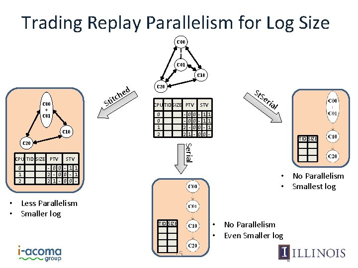 Trading Replay Parallelism for Log Size C 00 C 01 C 10 ed tch