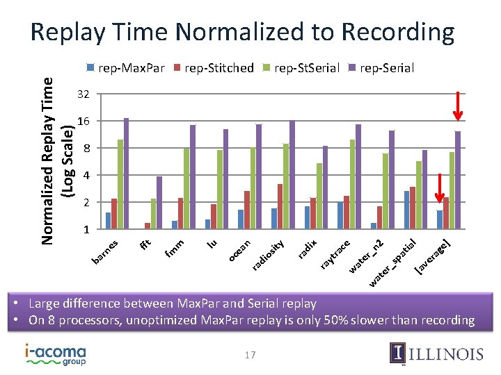 Replay Time Normalized to Recording rep-Stitched rep-St. Serial rep-Serial 32 16 8 4 2