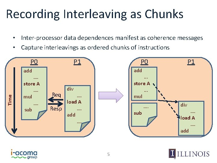 Recording Interleaving as Chunks • Inter-processor data dependences manifest as coherence messages • Capture