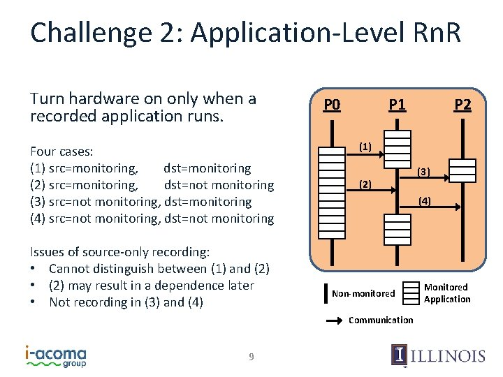 Challenge 2: Application-Level Rn. R Turn hardware on only when a recorded application runs.