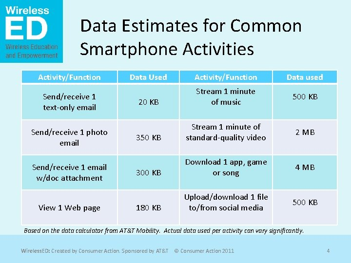Data Estimates for Common Smartphone Activities Activity/Function Send/receive 1 text-only email Send/receive 1 photo