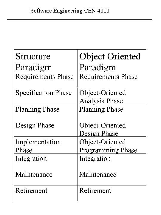 Software Engineering CEN 4010