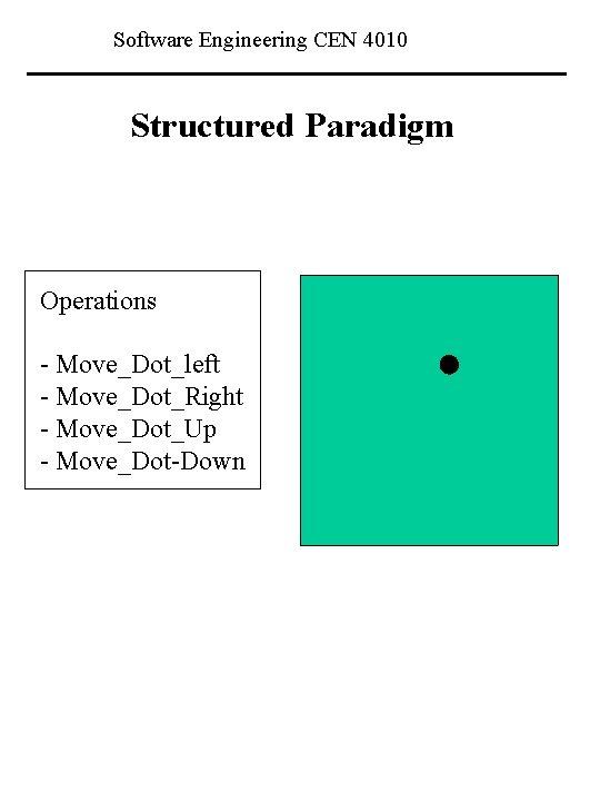 Software Engineering CEN 4010 Structured Paradigm Operations - Move_Dot_left - Move_Dot_Right - Move_Dot_Up -
