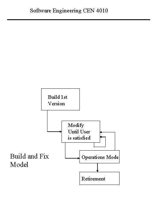Software Engineering CEN 4010 Build 1 st Version Modify Until User is satisfied Build