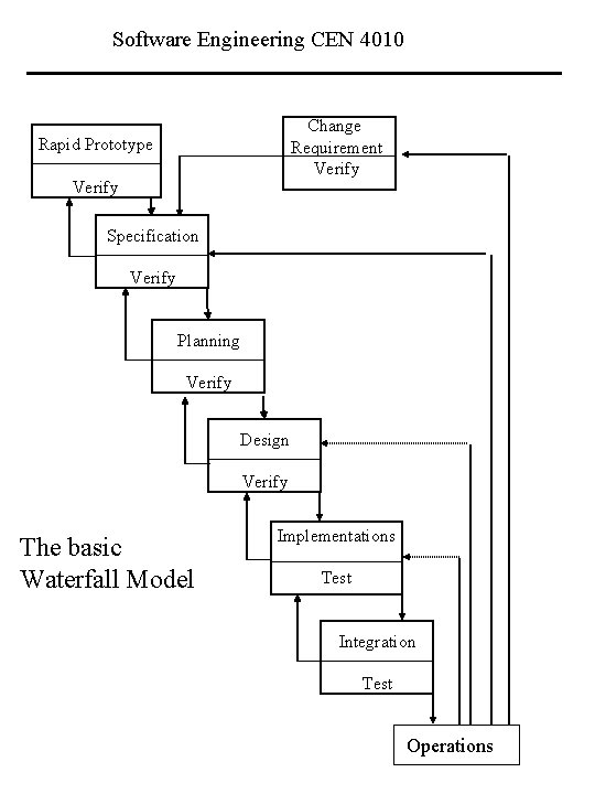 Software Engineering CEN 4010 Change Requirement Verify Rapid Prototype Verify Specification Verify Planning Verify
