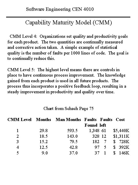 Software Engineering CEN 4010 Capability Maturity Model (CMM) CMM Level 4: Organizations set quality